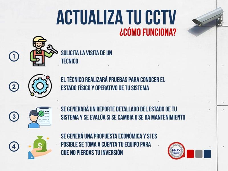 actualiza tu cctv